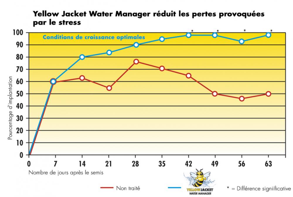 Yellow Jacket Water Manager réduit les problèmes d'implantation provoquées par le stress